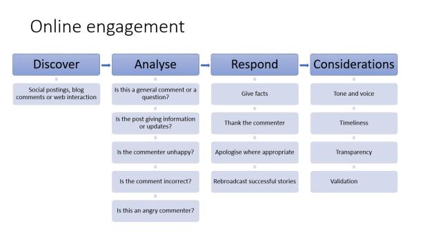 online engagement Eileen Brown digital marketing amastra